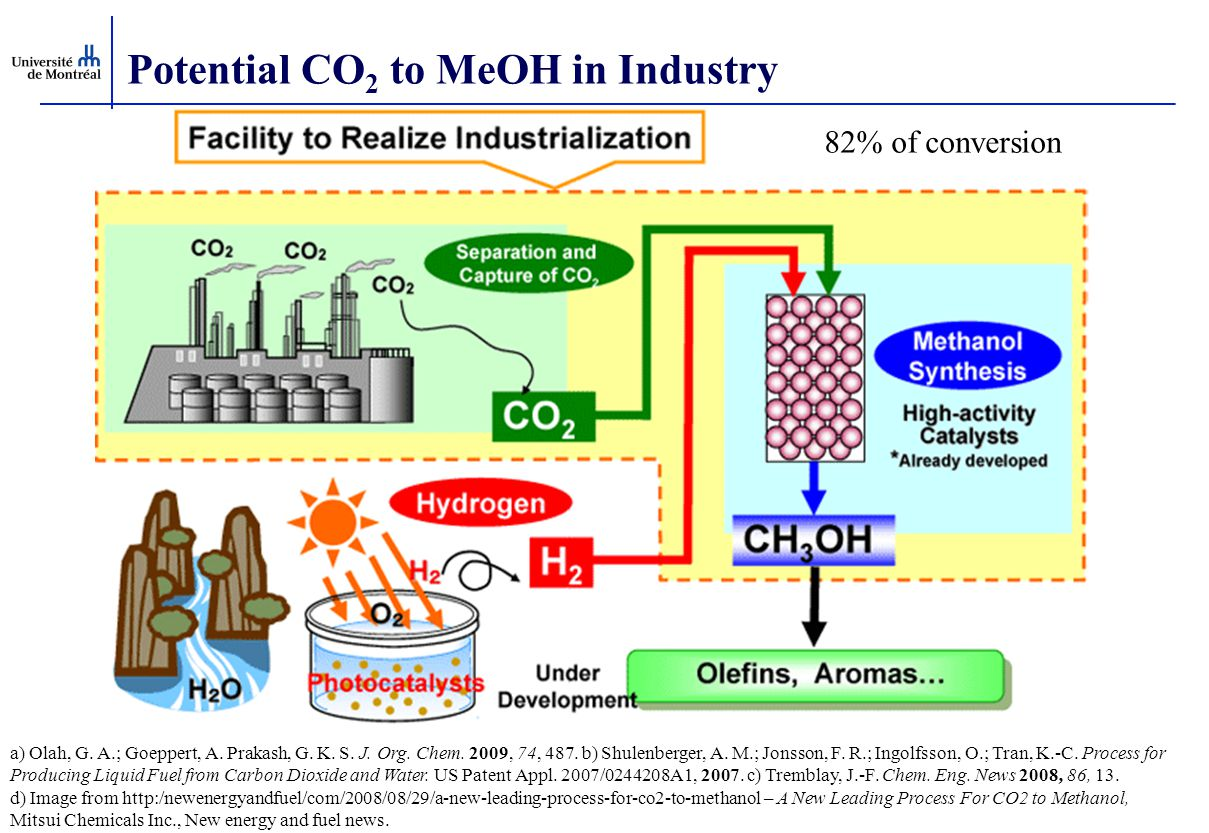 Potential CO2 to MeOH in Industry
