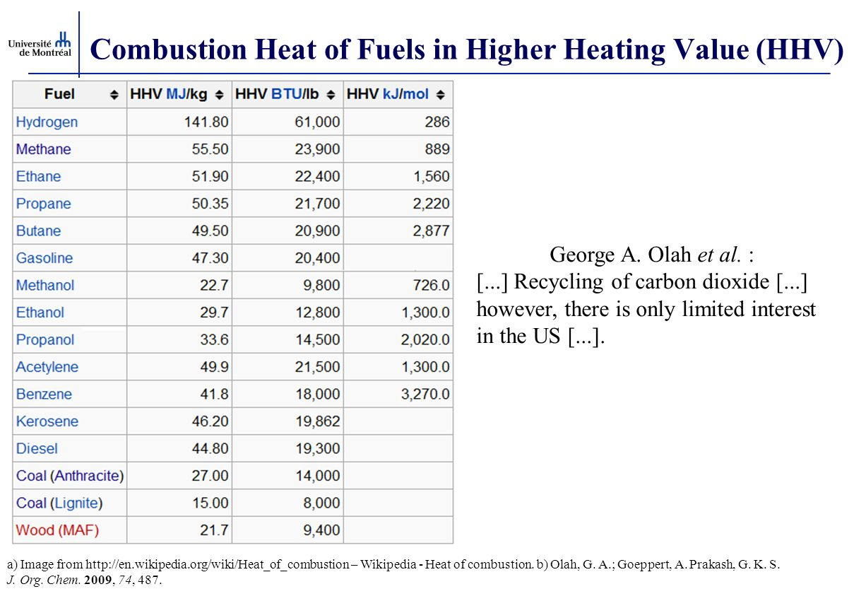Combustion Heat of Fuels in Higher Heating Value (HHV)