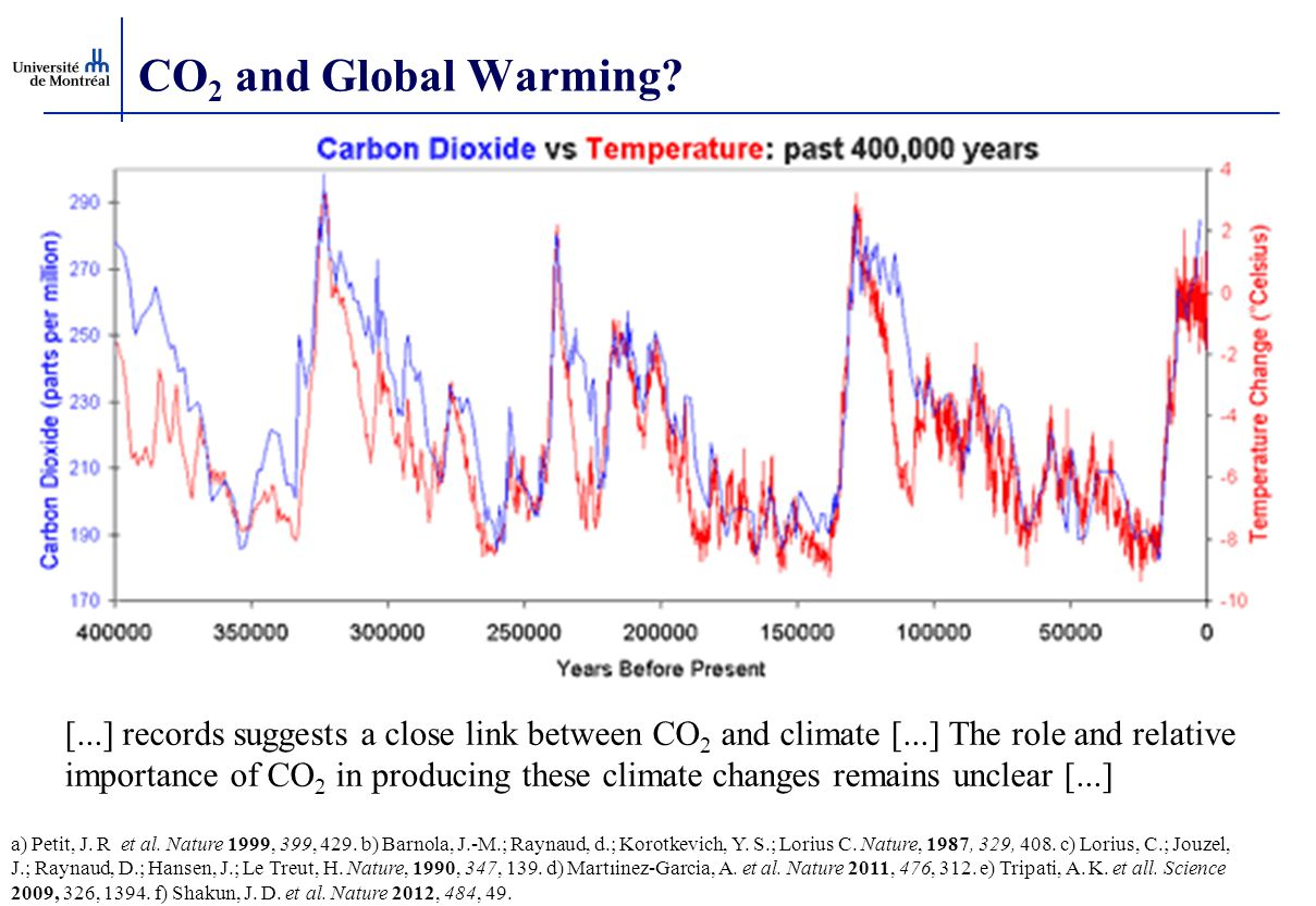 CO2 and Global Warming