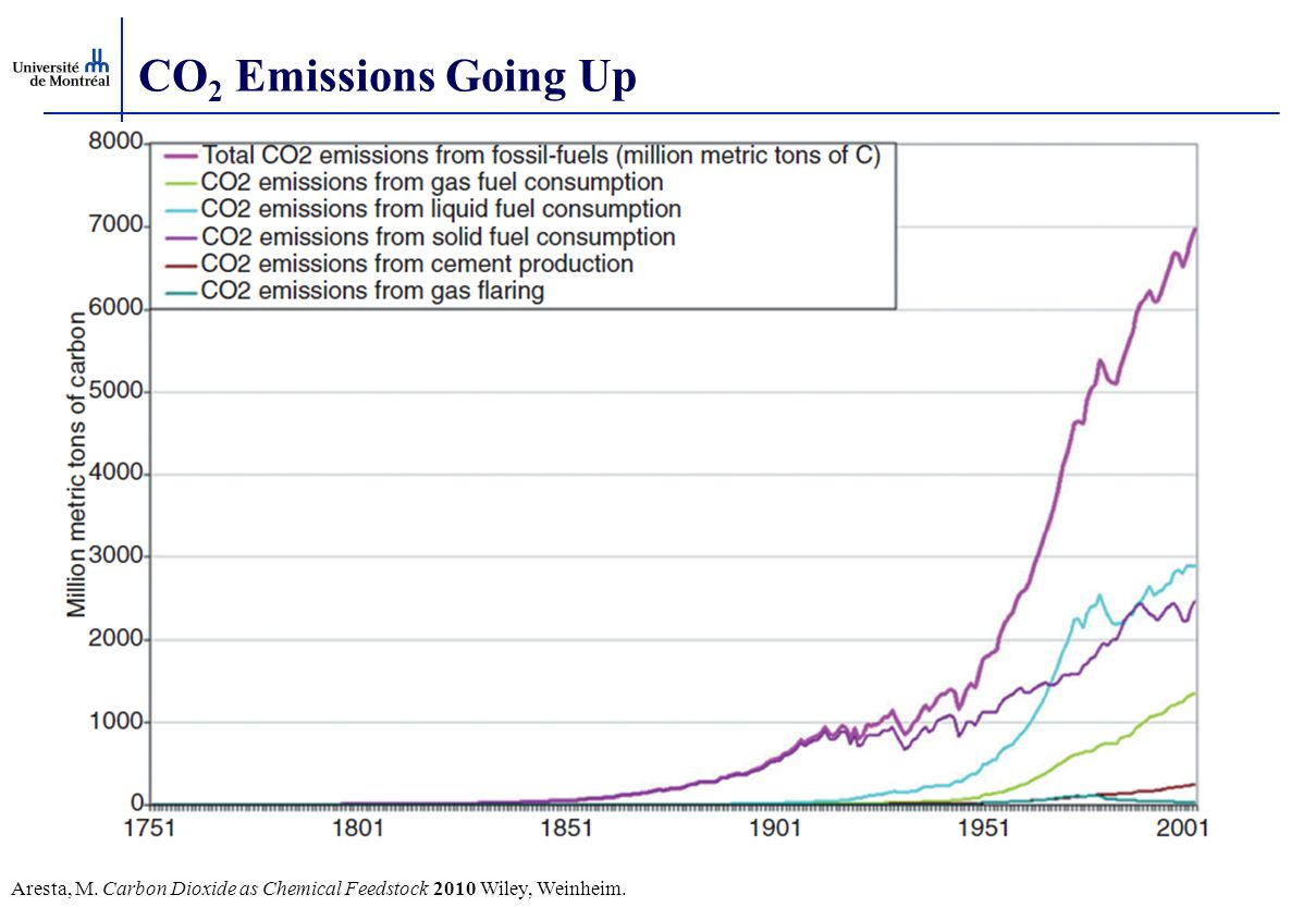 CO2 Emissions Going Up Aresta, M. Carbon Dioxide as Chemical Feedstock 2010 Wiley, Weinheim.