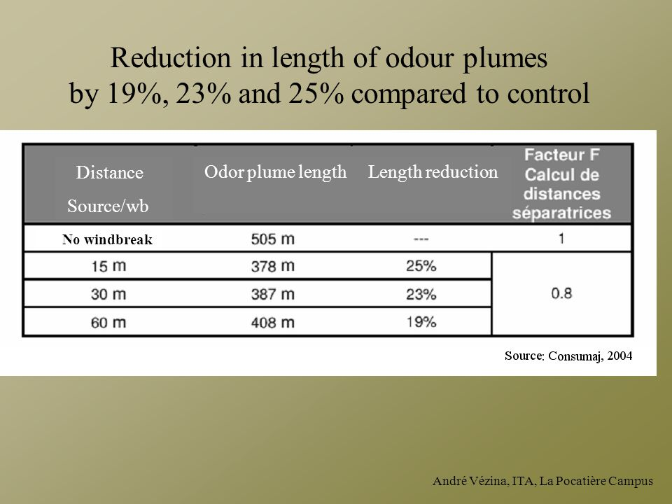 Reduction in length of odour plumes by 19%, 23% and 25% compared to control
