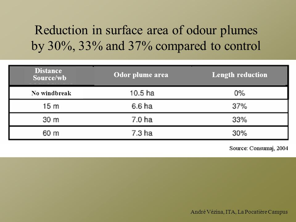 Reduction in surface area of odour plumes by 30%, 33% and 37% compared to control