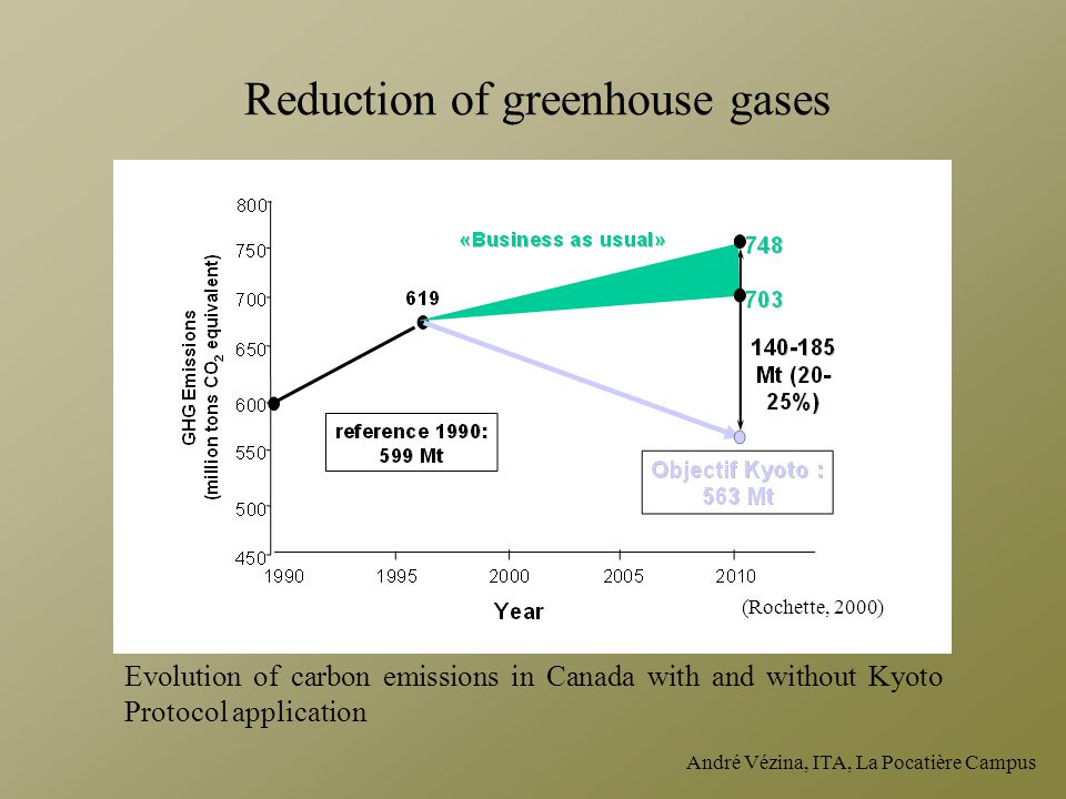 Reduction of greenhouse gases