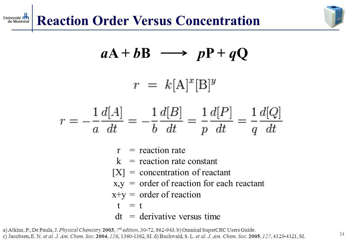 aA + bB pP + qQ Reaction Order Versus Concentration r k [X] x,y x+y t