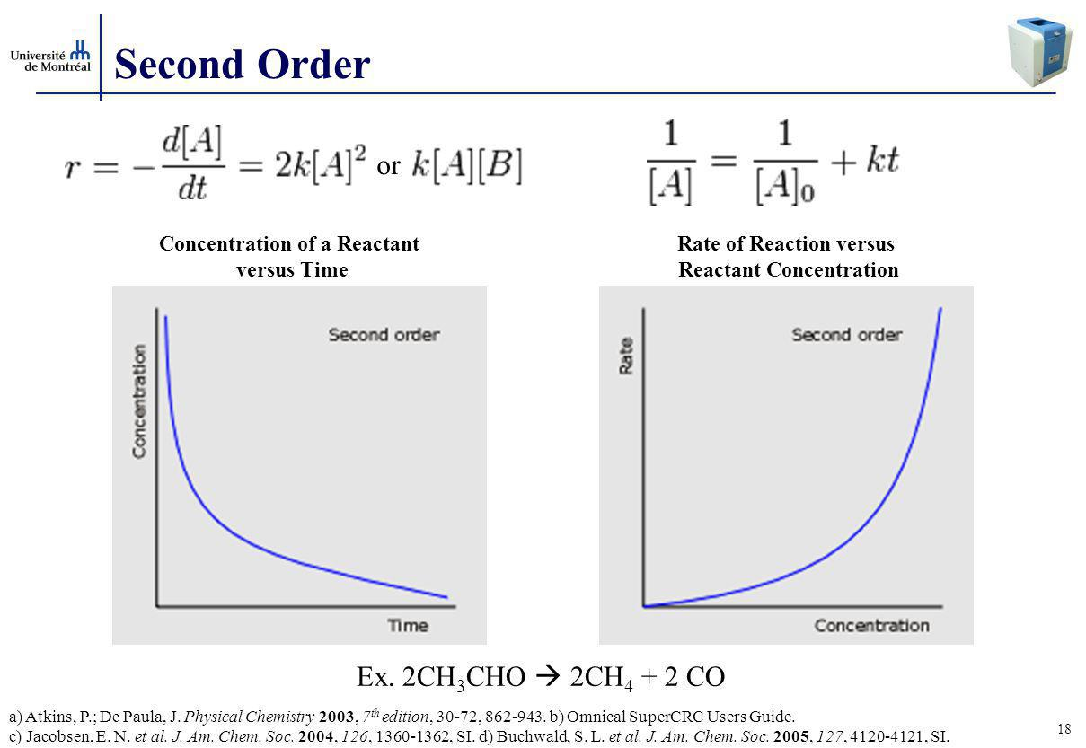 Second Order or Ex. 2CH3CHO  2CH4 + 2 CO Concentration of a Reactant