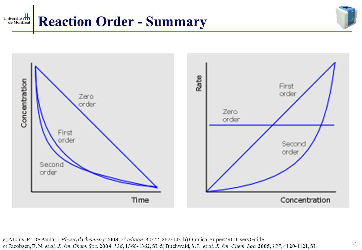 Reaction Order - Summary