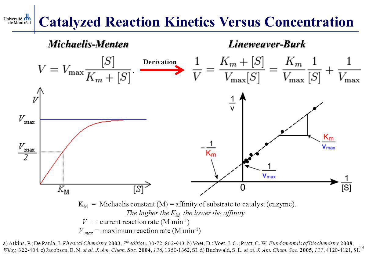 Catalyzed Reaction Kinetics Versus Concentration
