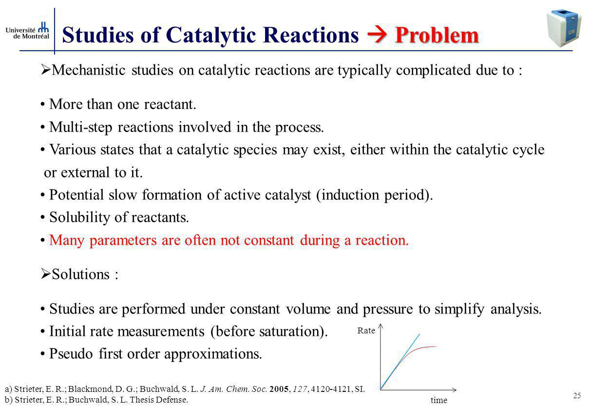 Studies of Catalytic Reactions  Problem