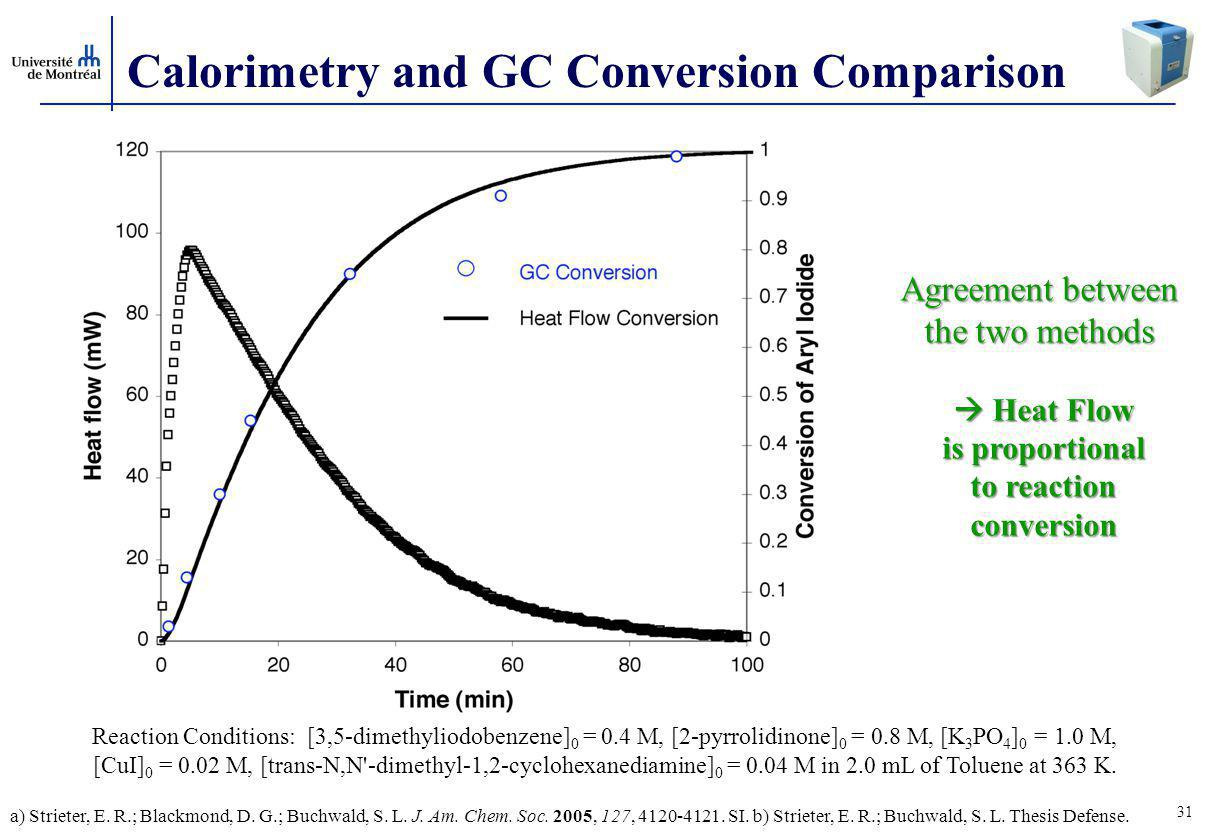 Calorimetry and GC Conversion Comparison