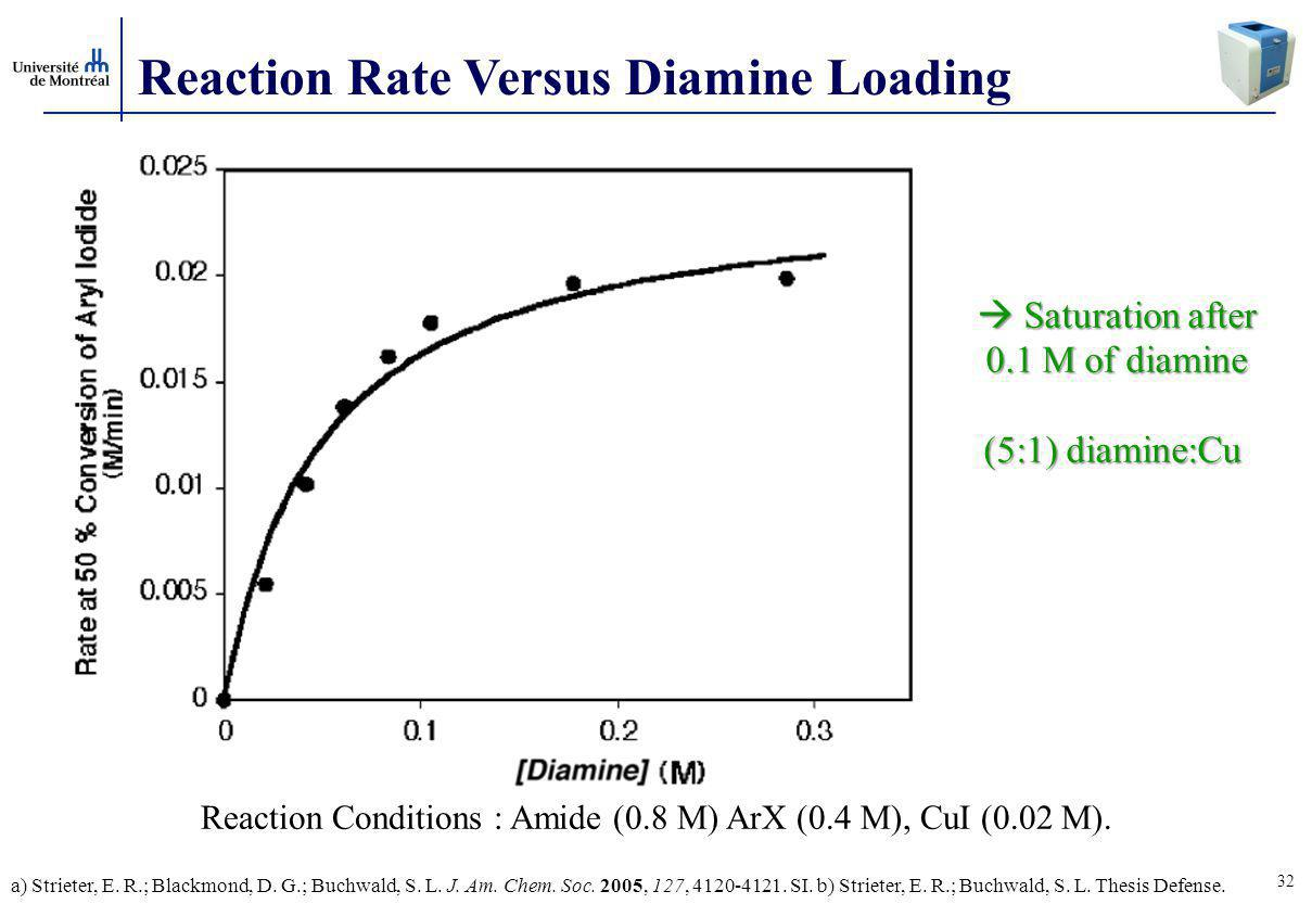 Reaction Conditions : Amide (0.8 M) ArX (0.4 M), CuI (0.02 M).