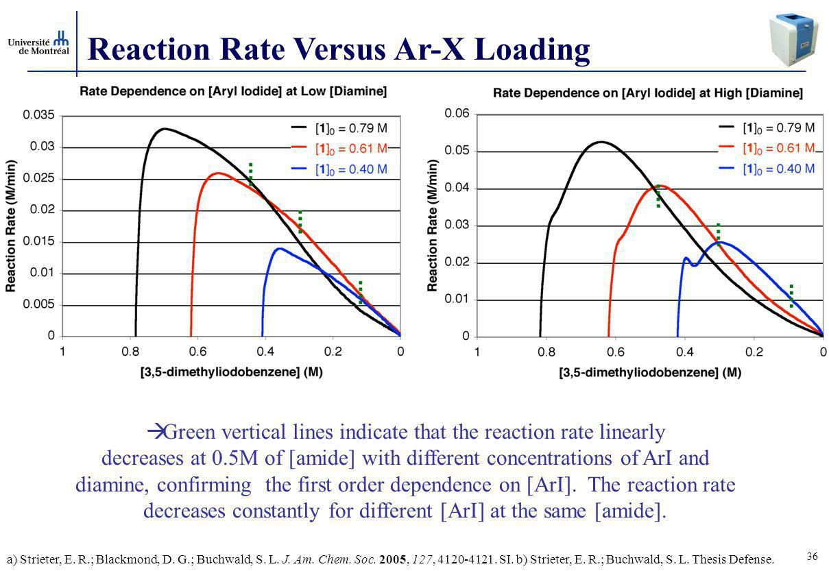 Reaction Rate Versus Ar-X Loading