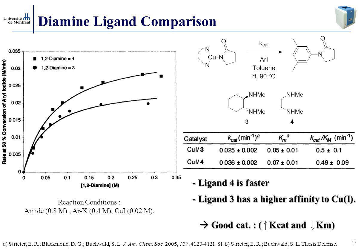 Amide (0.8 M) , Ar-X (0.4 M), CuI (0.02 M).