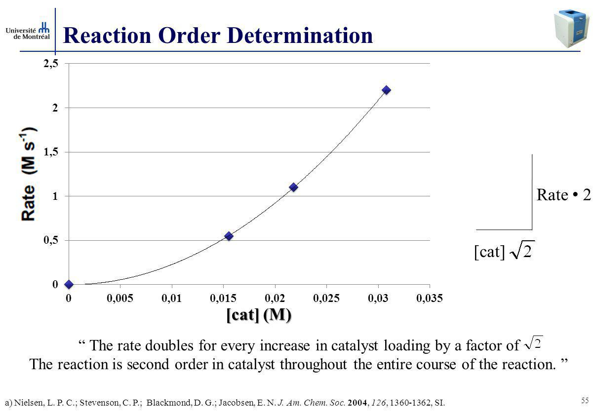 Reaction Order Determination