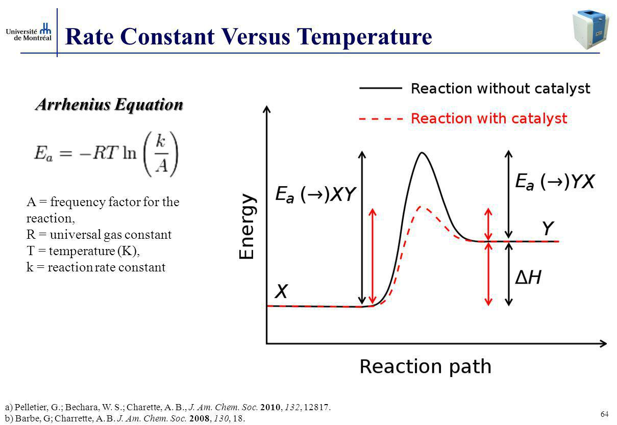 Rate Constant Versus Temperature