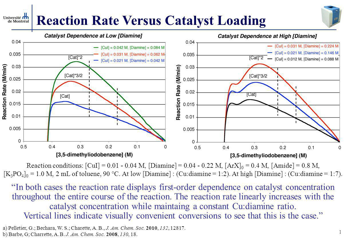 Reaction Rate Versus Catalyst Loading