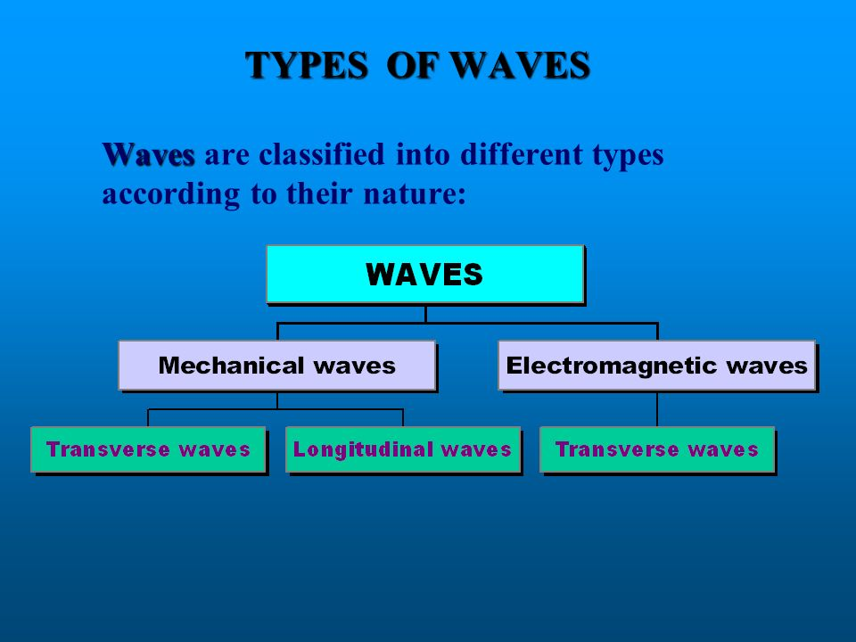 TYPES OF WAVES Waves are classified into different types according to their nature: