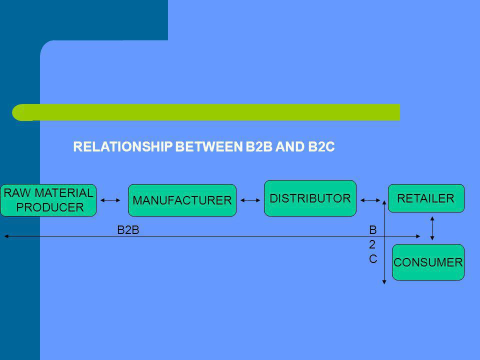 RELATIONSHIP BETWEEN B2B AND B2C