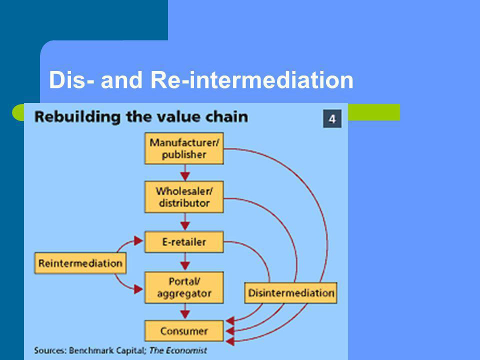 Dis- and Re-intermediation