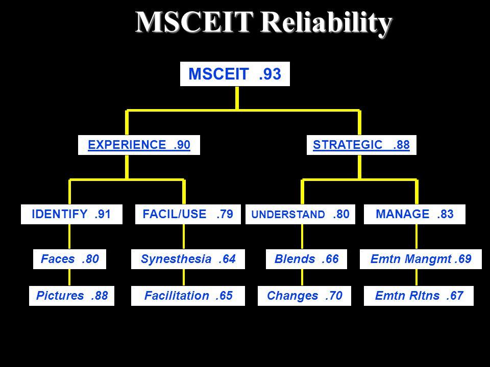 MSCEIT Reliability MSCEIT .93 EXPERIENCE .90 STRATEGIC .88