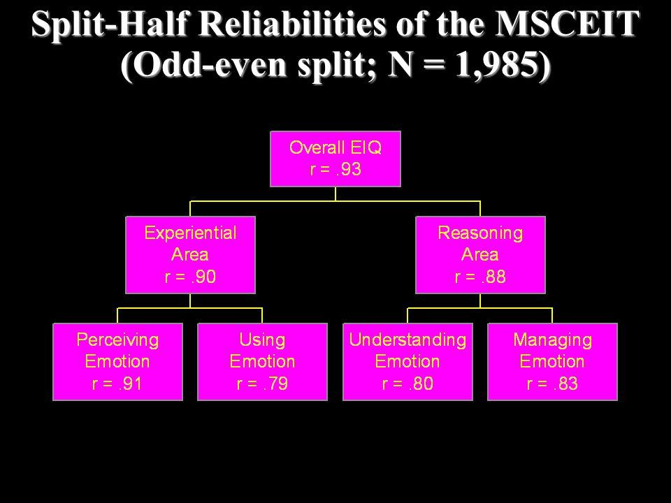 Split-Half Reliabilities of the MSCEIT (Odd-even split; N = 1,985)