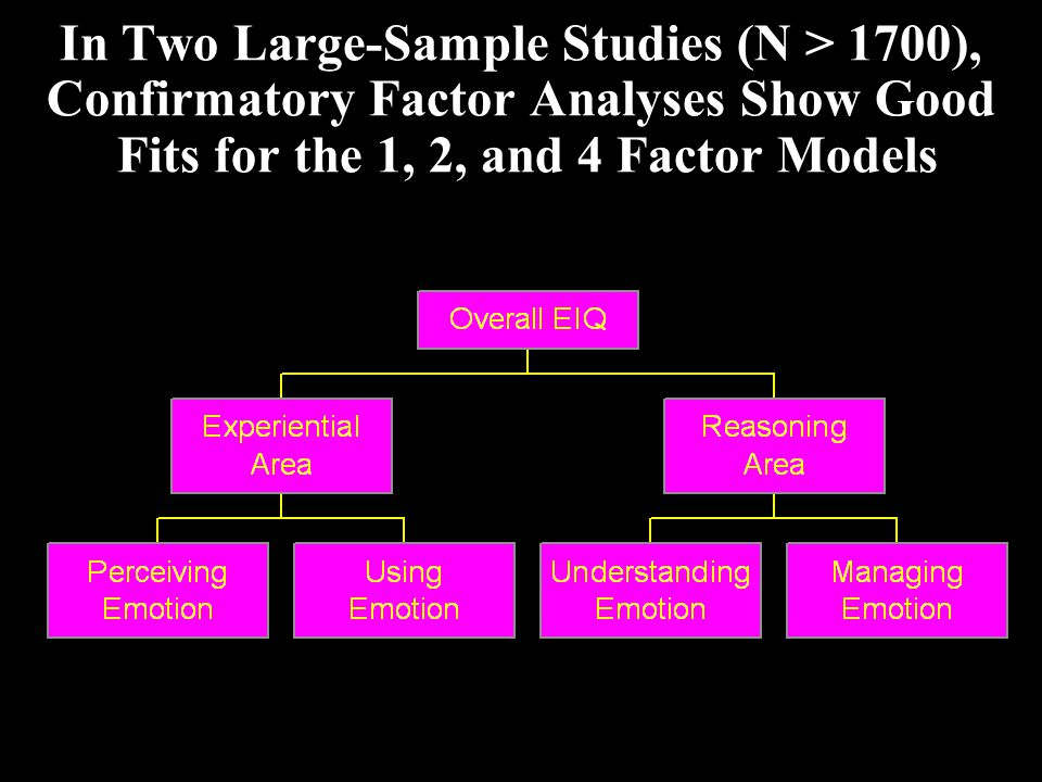 In Two Large-Sample Studies (N > 1700), Confirmatory Factor Analyses Show Good Fits for the 1, 2, and 4 Factor Models