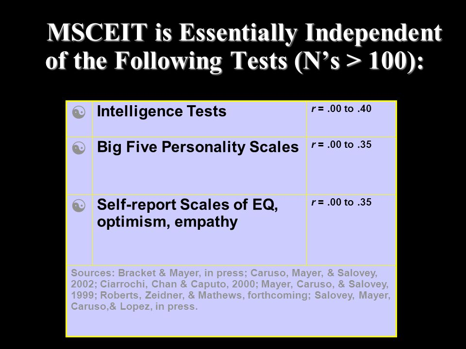 T MSCEIT is Essentially Independent of the Following Tests (N's > 100):