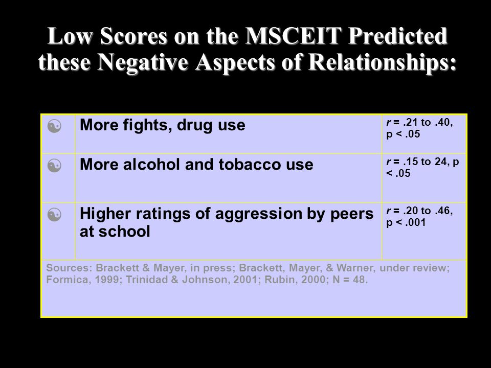 Low Scores on the MSCEIT Predicted these Negative Aspects of Relationships: