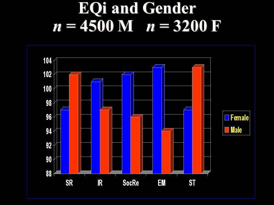 EQi and Gender n = 4500 M n = 3200 F