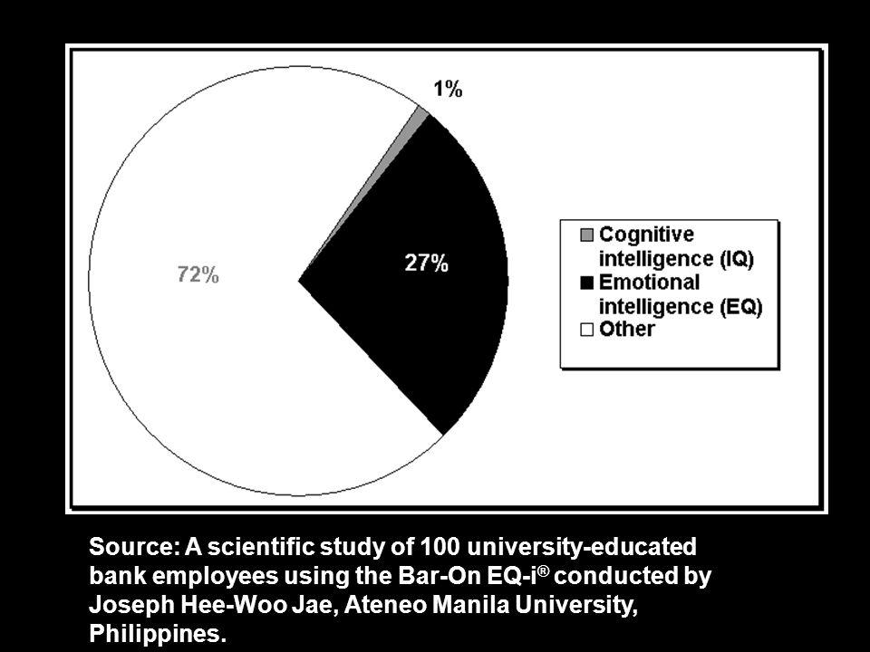 EQ & Work Success (n = 100)