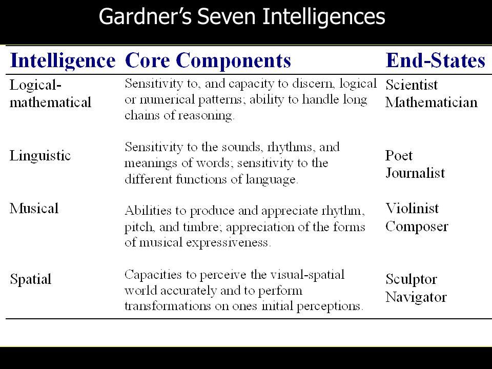 Gardner's Seven Intelligences