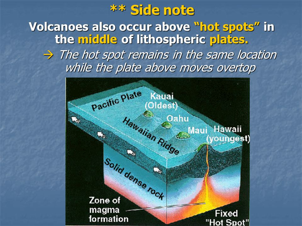 ** Side note Volcanoes also occur above hot spots in the middle of lithospheric plates.