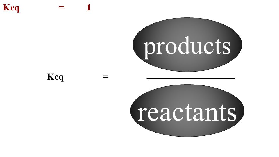 Keq = 1 products Keq = reactants