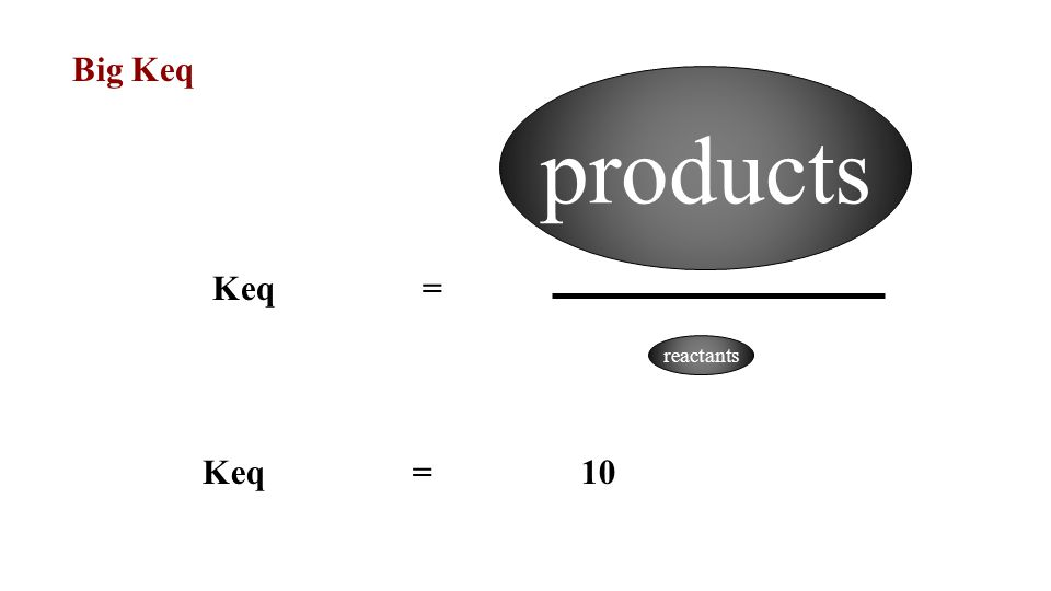 Big Keq products Keq = reactants Keq = 10
