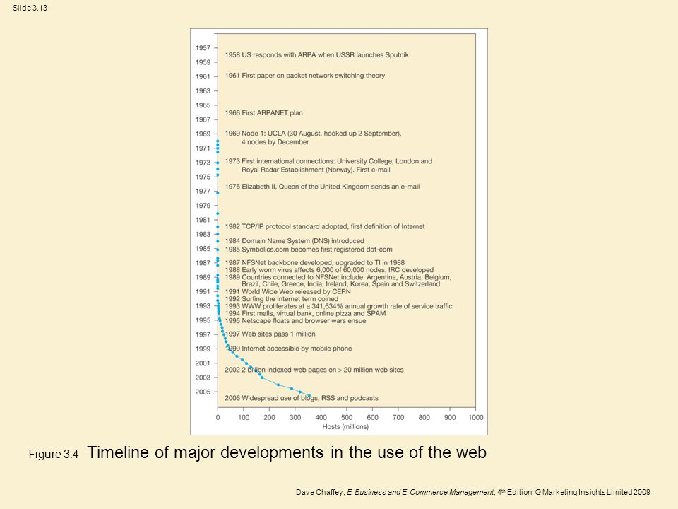 Figure 3.4 Timeline of major developments in the use of the web