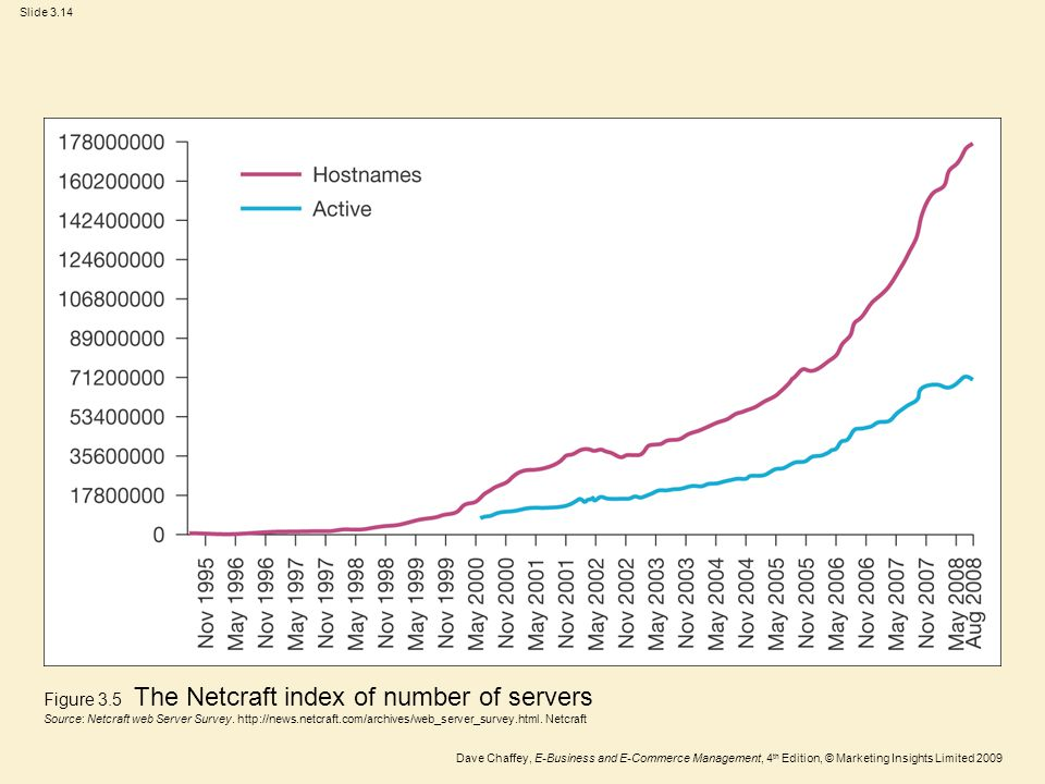 Figure 3.5 The Netcraft index of number of servers Source: Netcraft web Server Survey.