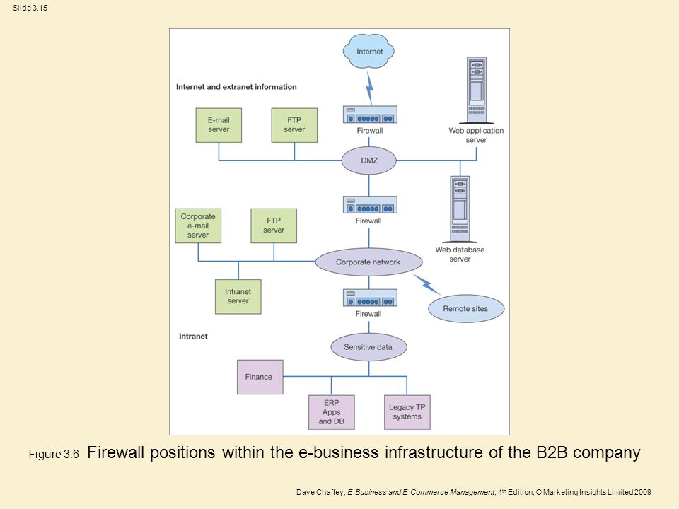 Figure 3.6 Firewall positions within the e-business infrastructure of the B2B company