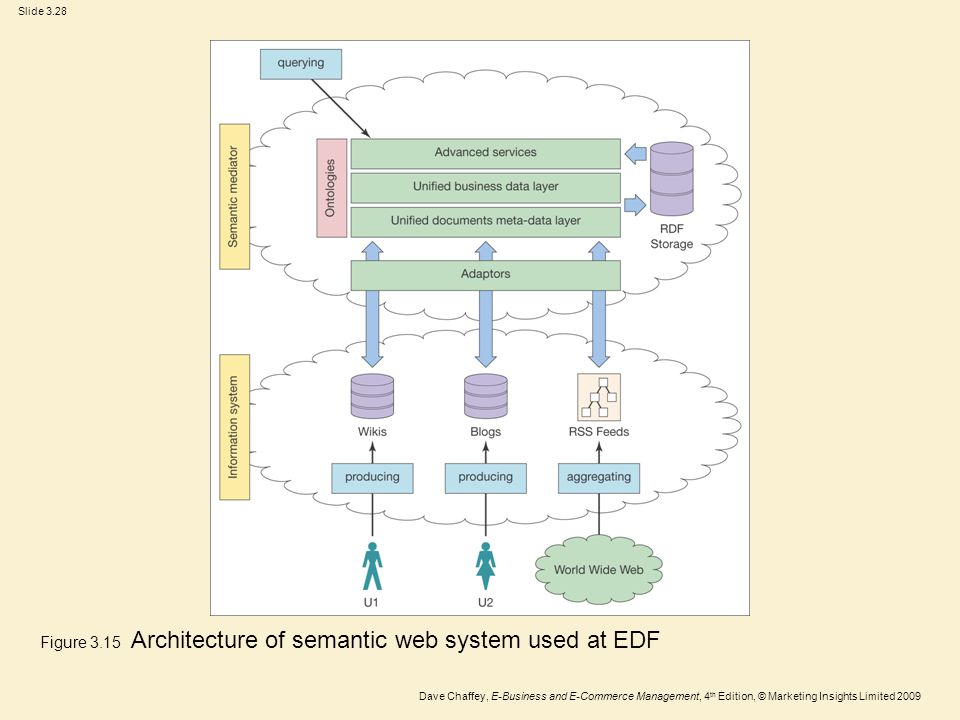 Figure 3.15 Architecture of semantic web system used at EDF
