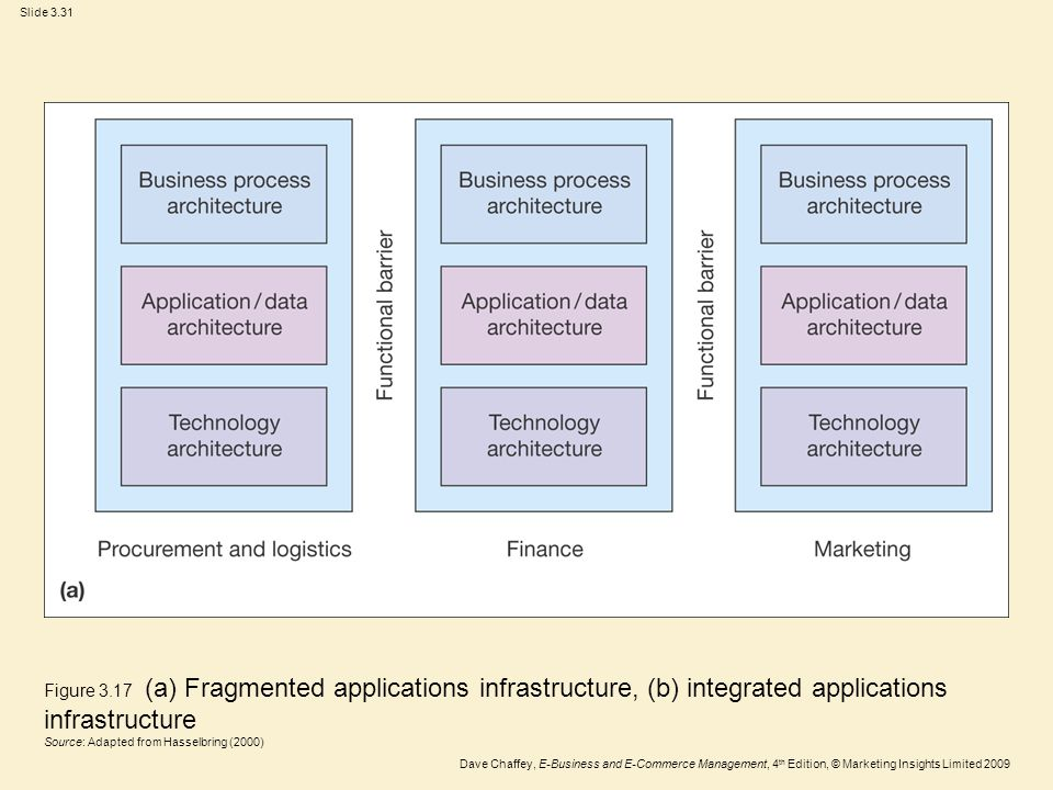 Figure 3.17 (a) Fragmented applications infrastructure, (b) integrated applications infrastructure Source: Adapted from Hasselbring (2000)
