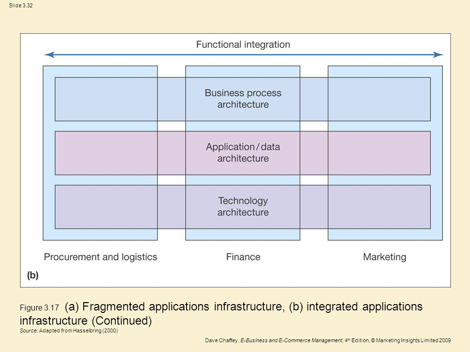 Figure 3.17 (a) Fragmented applications infrastructure, (b) integrated applications infrastructure (Continued) Source: Adapted from Hasselbring (2000)