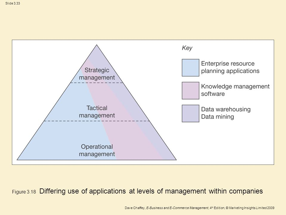 Figure 3.18 Differing use of applications at levels of management within companies