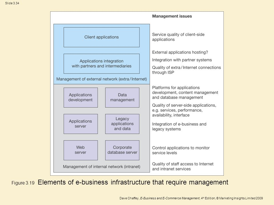 Figure 3.19 Elements of e-business infrastructure that require management