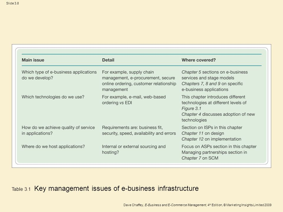 Table 3.1 Key management issues of e-business infrastructure