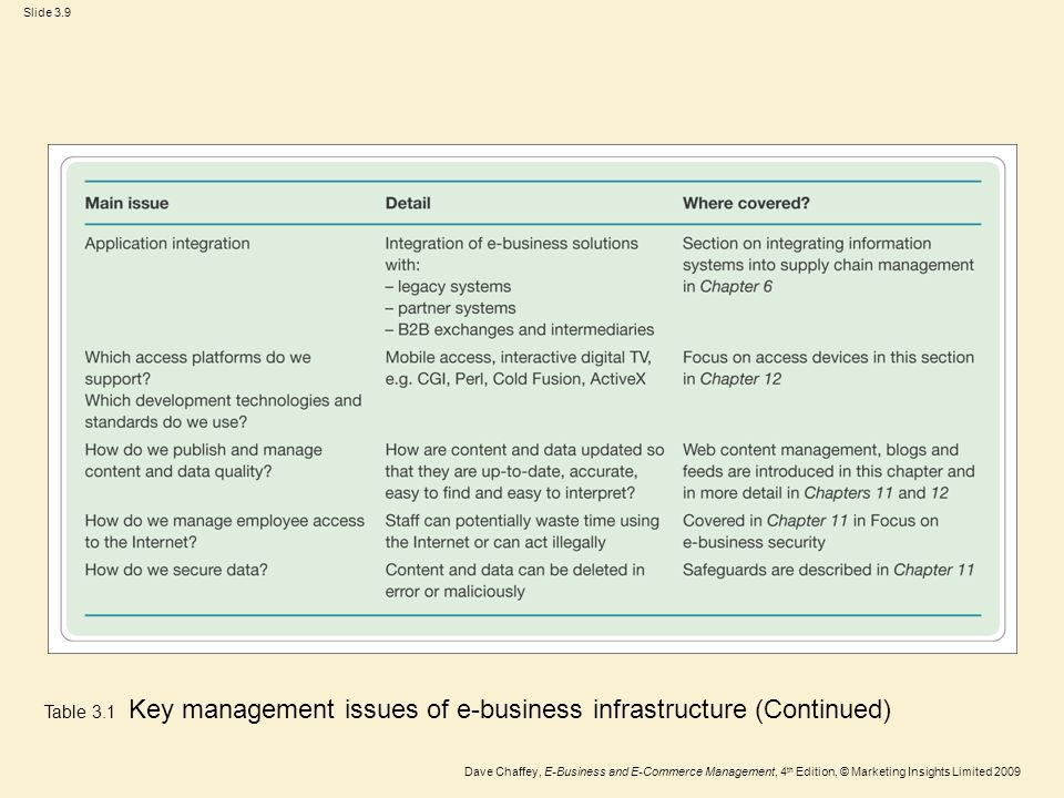 Table 3.1 Key management issues of e-business infrastructure (Continued)