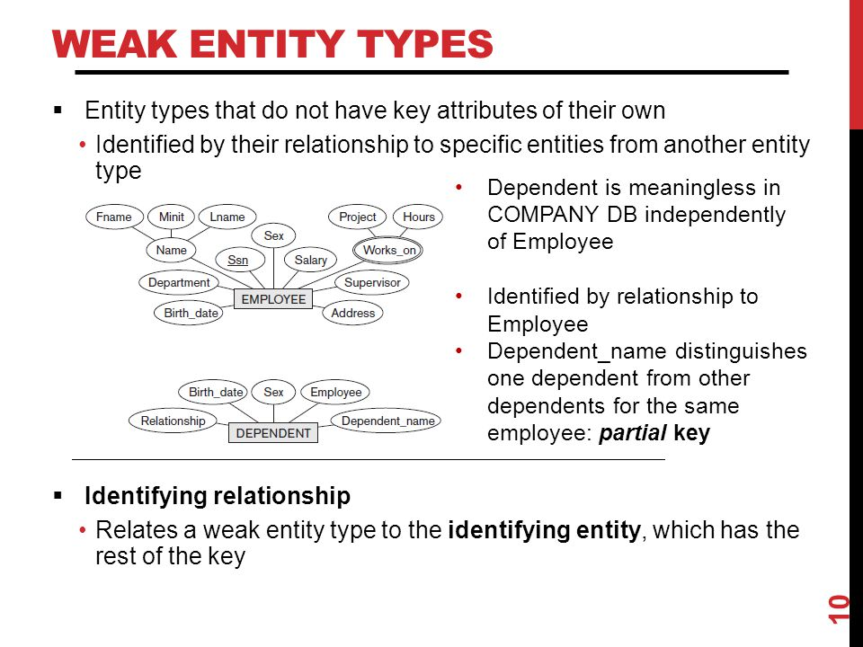 Weak Entity Types Entity types that do not have key attributes of their own.
