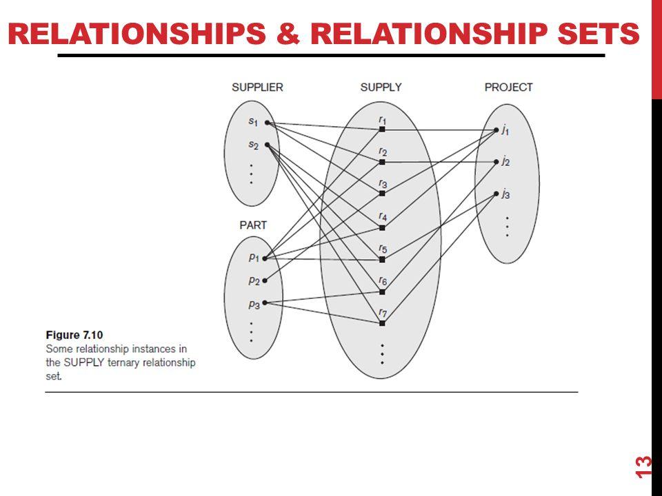 Relationships & relationship sets
