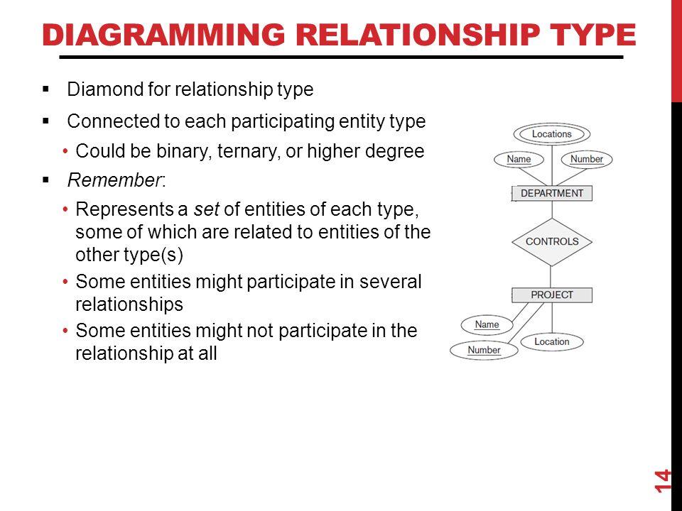 Diagramming Relationship Type