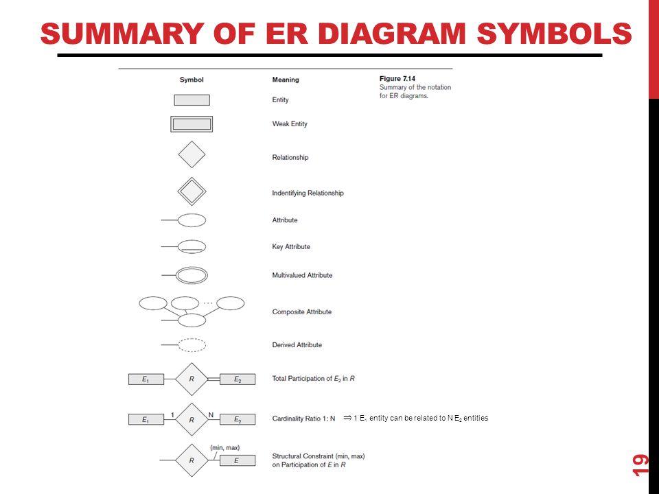 Summary of ER Diagram Symbols