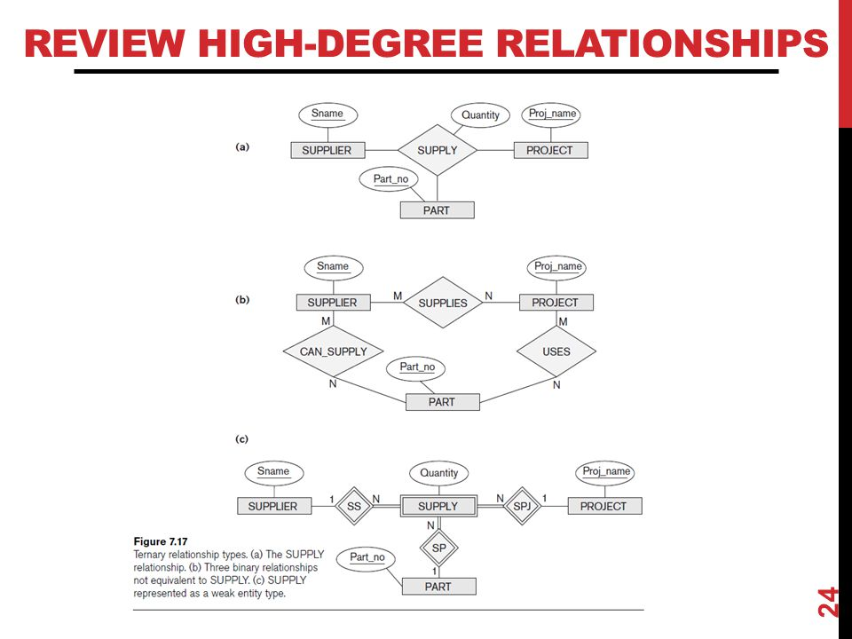 Review High-Degree Relationships