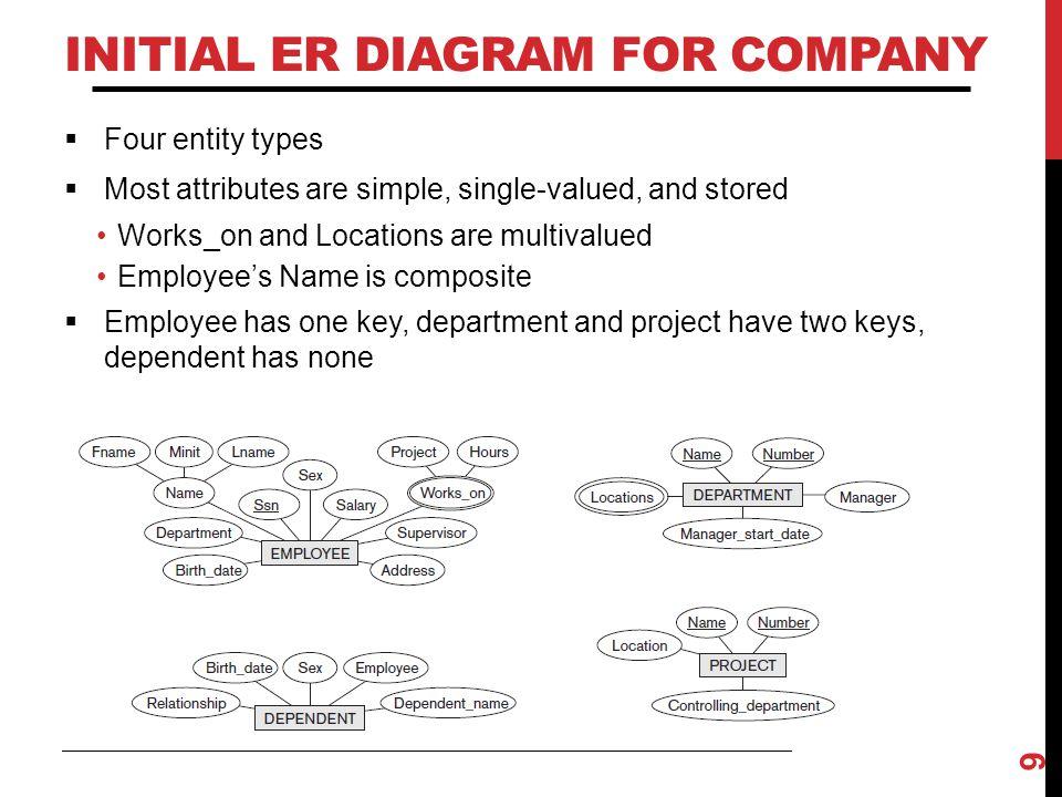 Initial ER Diagram for COMPANY