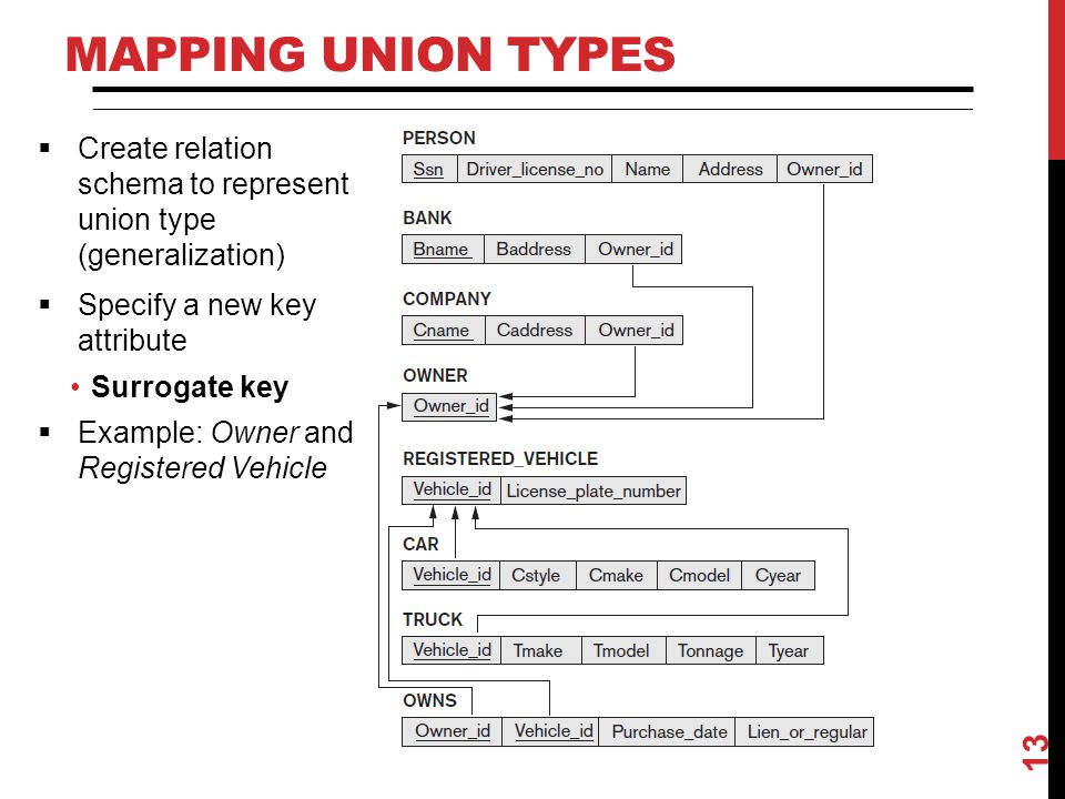 Mapping Union Types Create relation schema to represent union type (generalization) Specify a new key attribute.